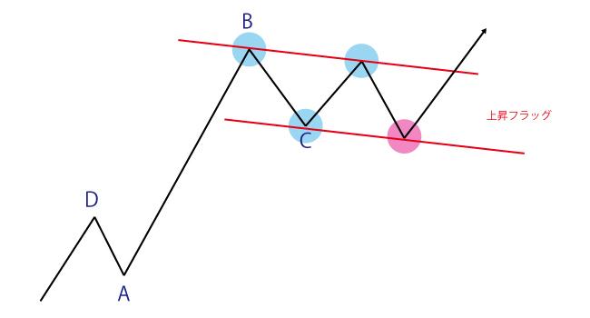 フラッグの見つけ方とエントリー方法