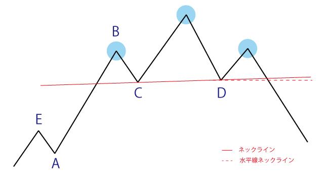 ヘッドアンドショルダー(三尊天井)の見つけ方とエントリー方法