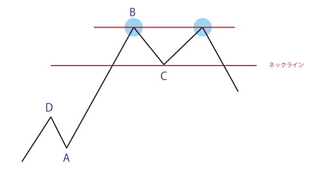 ダブルトップの見つけ方とエントリー方法